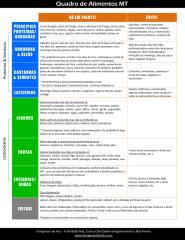 Quadro de Alimentos MT.pdf